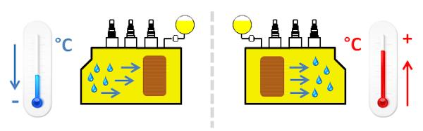 Disidratazione o deumidificazione trasformatore (carte/olio)/servizi