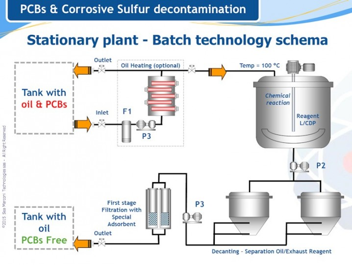 schema of stationary plant for PCB & corrosive sulfur decontamination
