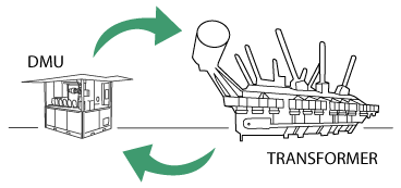 Trattamento fisico olio/servizi